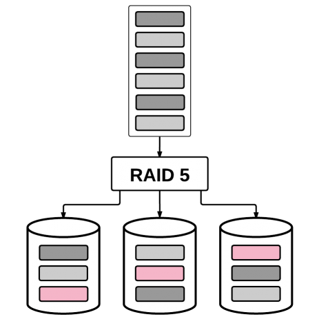Why RAID 5/6 shouldn't be used in today's dedicated servers.