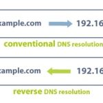 Configuring reverse DNS is now fun!